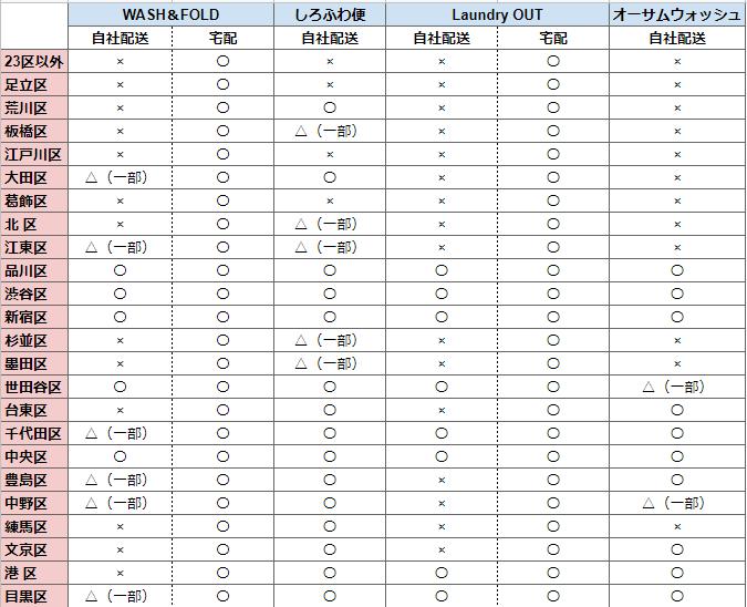 東京の洗濯代行サービス 地域別おすすめ一覧表